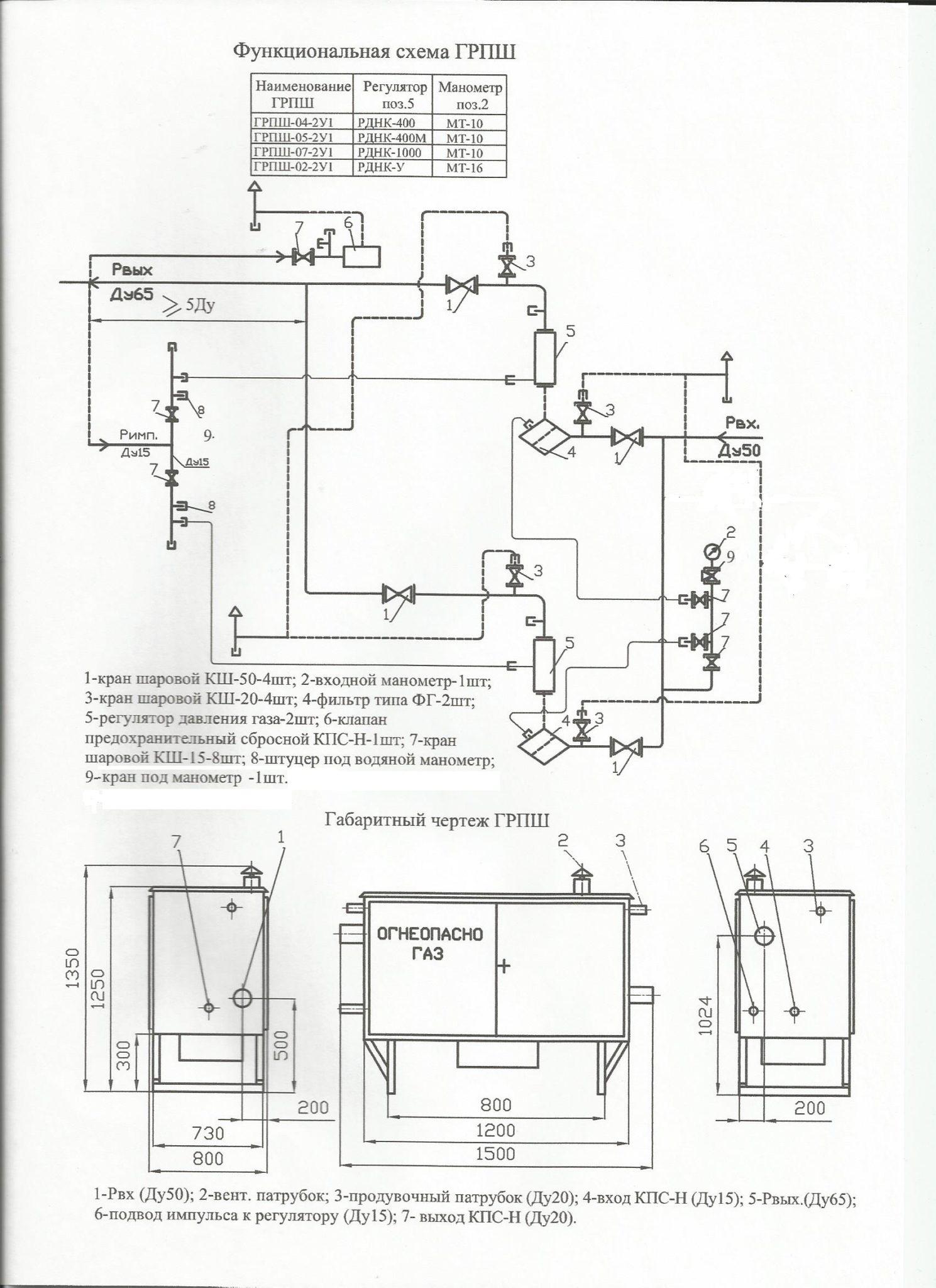 ГРПШ 05-2у1 размеры